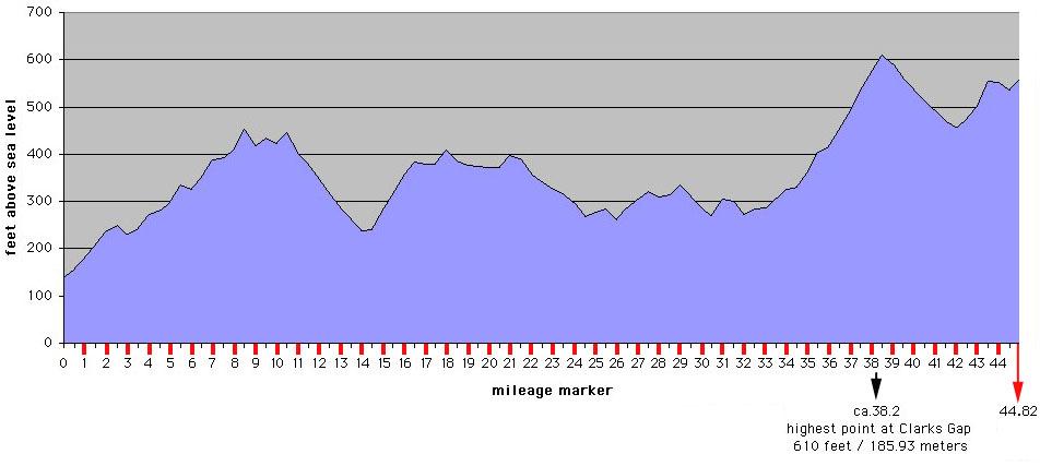 Cruisers' 45-Mile Ultra Marathon Recap