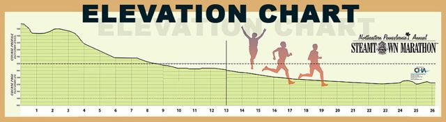 2010, 2007, 2006, 2005, And 1999 Steamtown Marathon Recaps